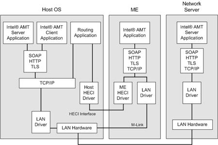 Cybersecurity: Intel Management Engine (Intel ME) & Intel
